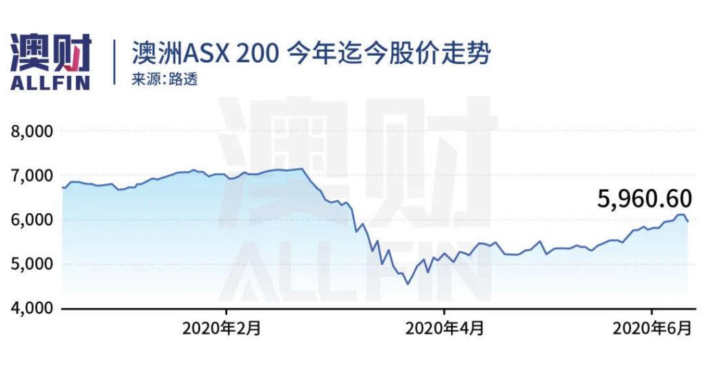 澳洲ASX200股价走势