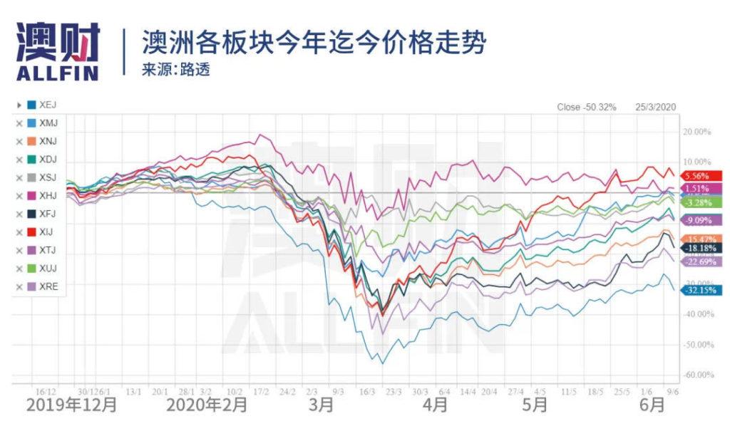 澳洲各板块价格走势