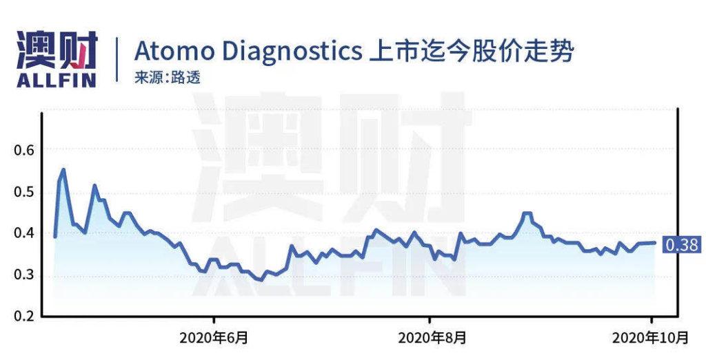 Atomo Diagnostics股价走势