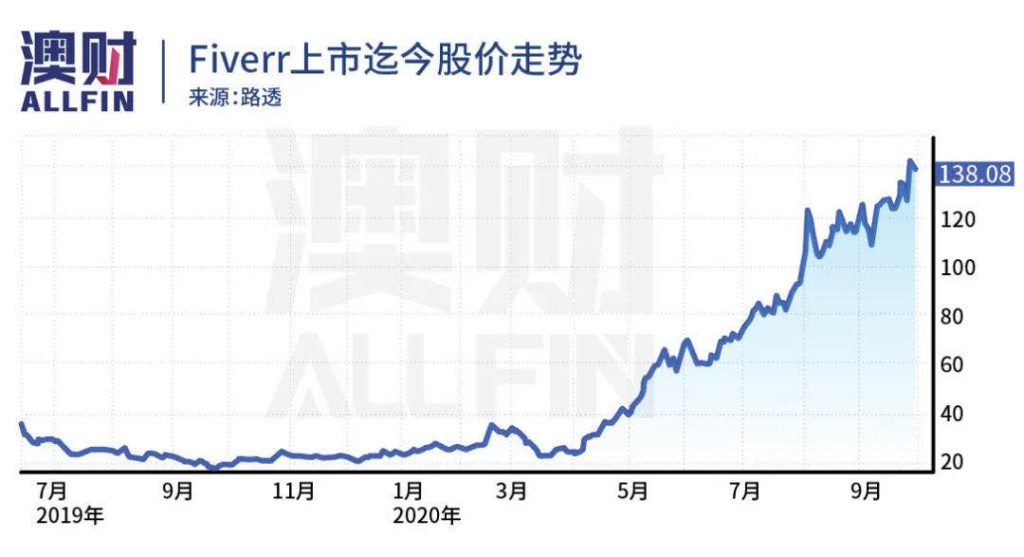 Fiverr股价走势