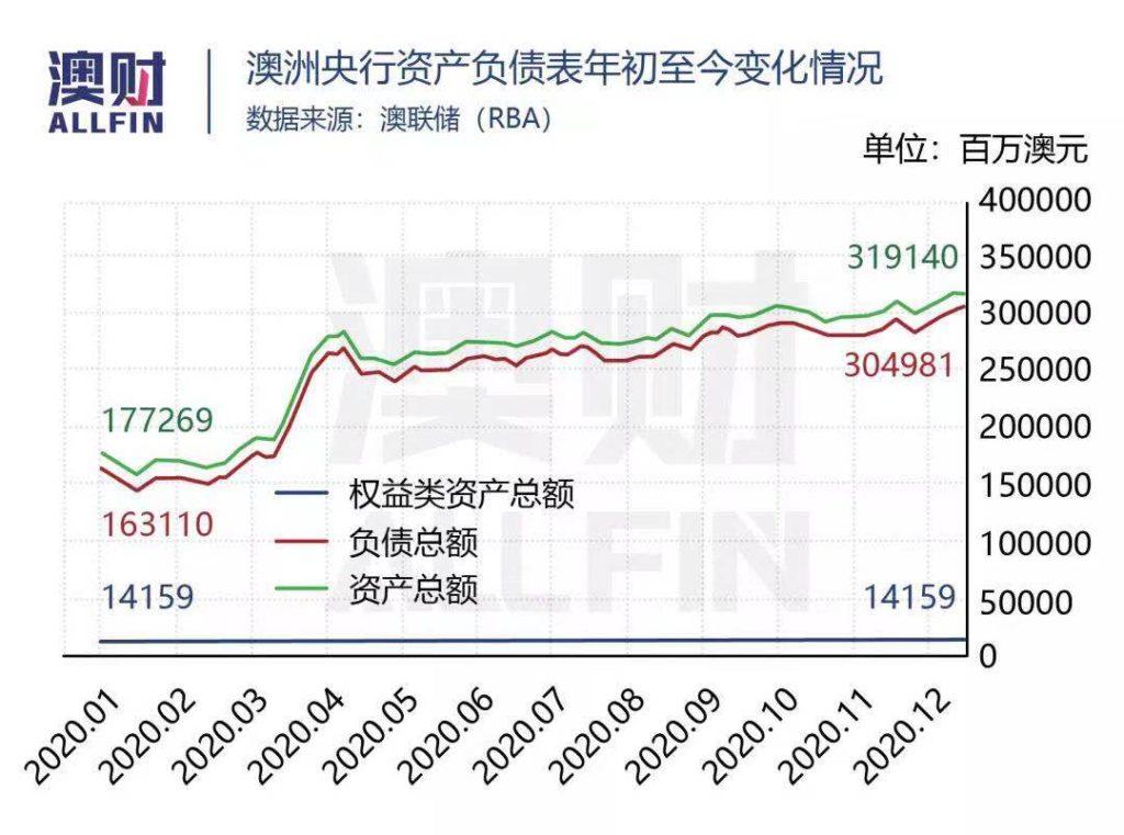 澳洲央行资产负债表 澳洲经济
