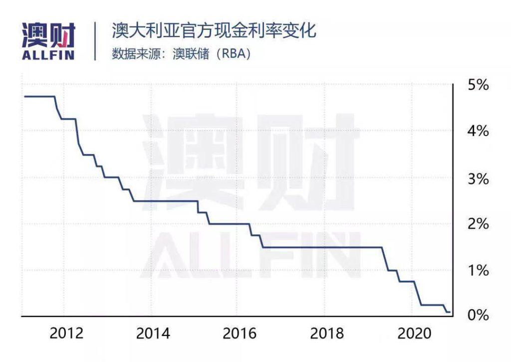 澳洲利率 澳洲经济