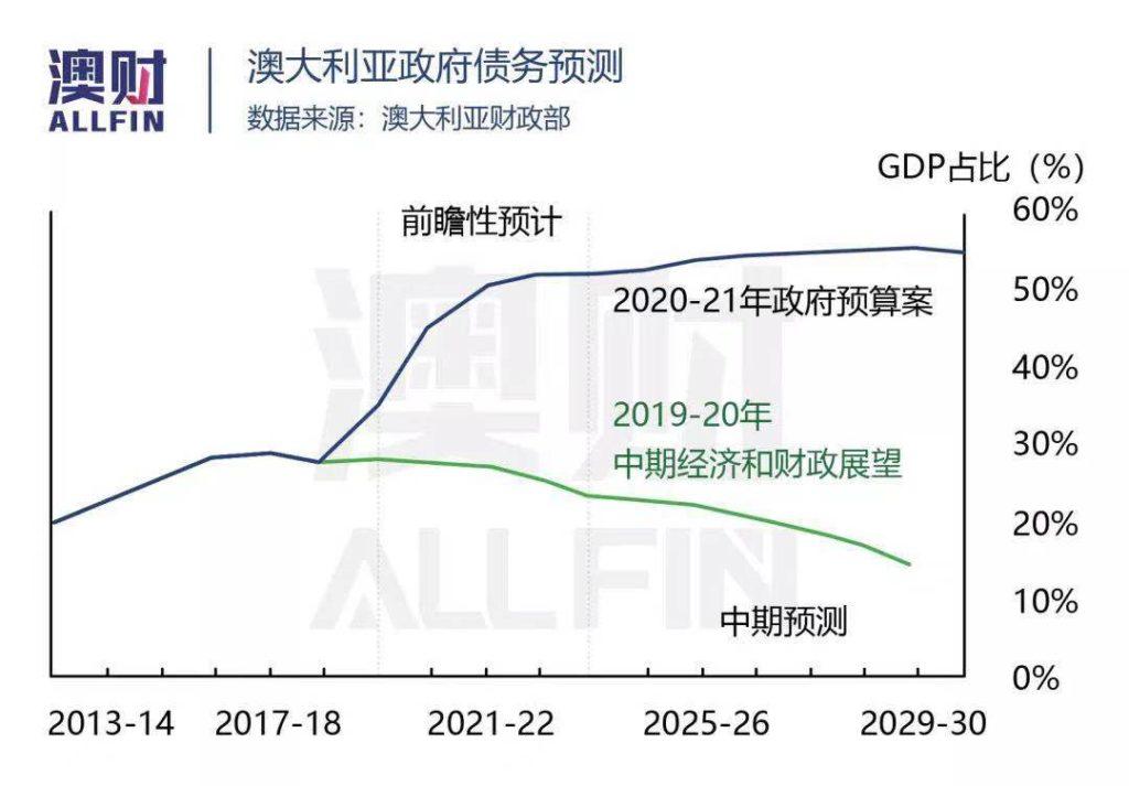 澳洲政府债务 澳洲经济