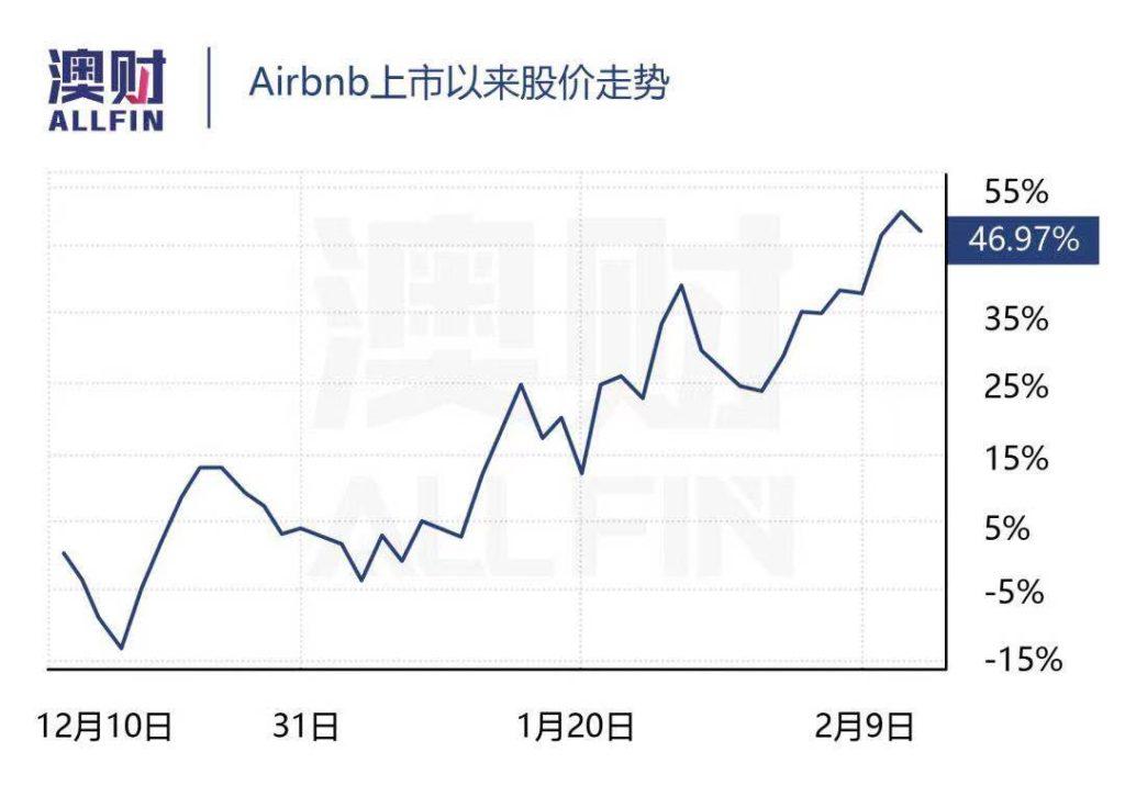 澳洲股市 airbnb上市