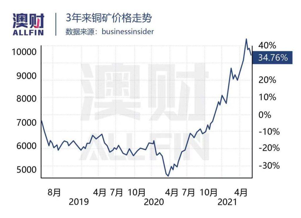 铜矿价格走势