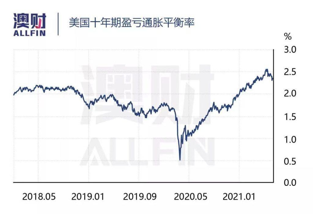 美元澳元通货膨胀
