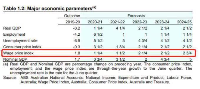 2021澳洲财年