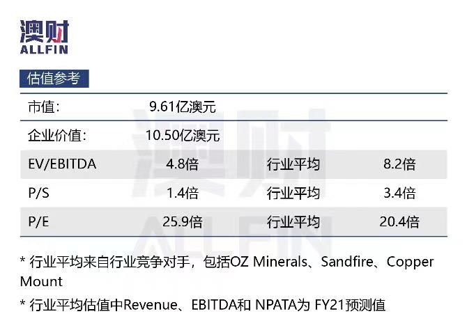 Metals估值
