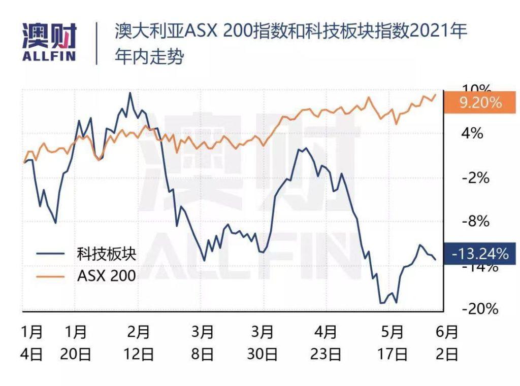 澳洲ASX指数
