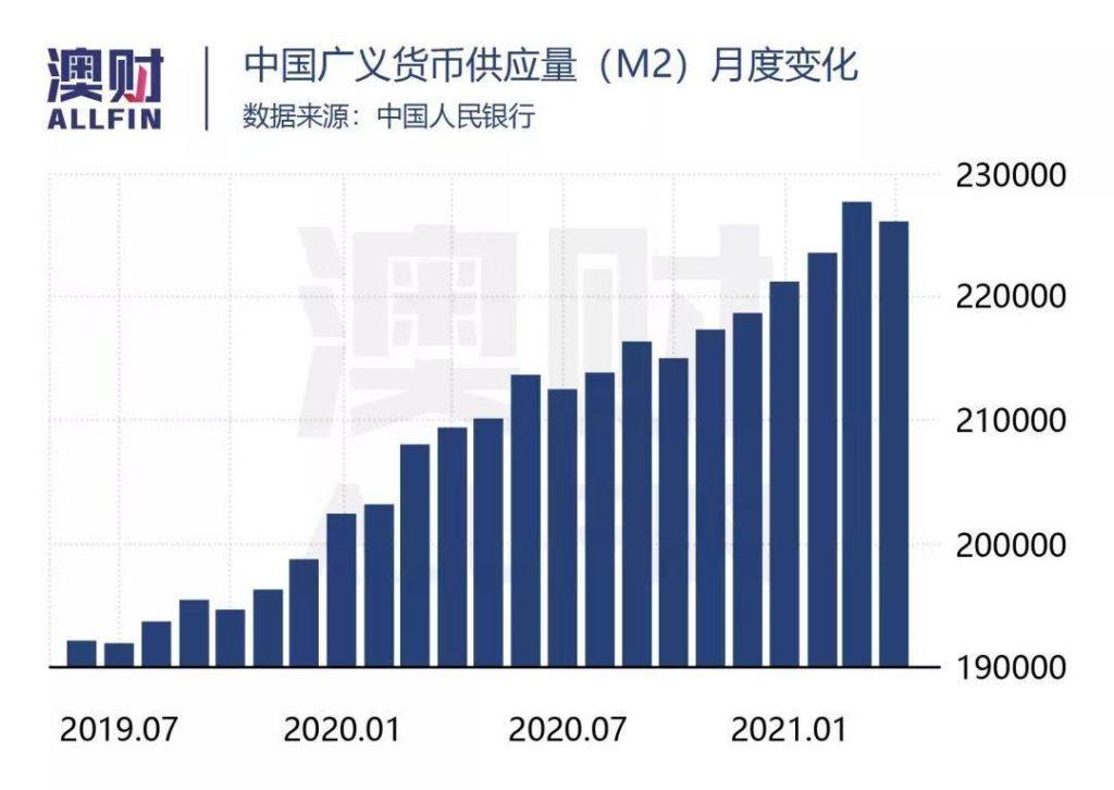 中国货币供给量