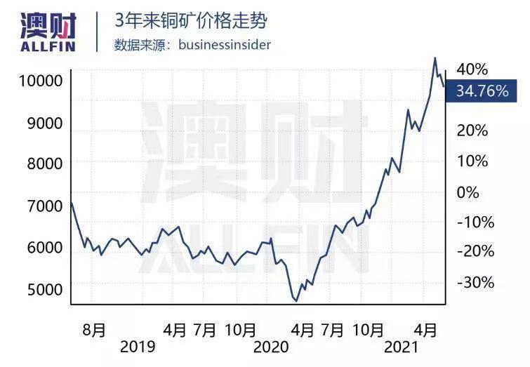 铜矿价格 走势