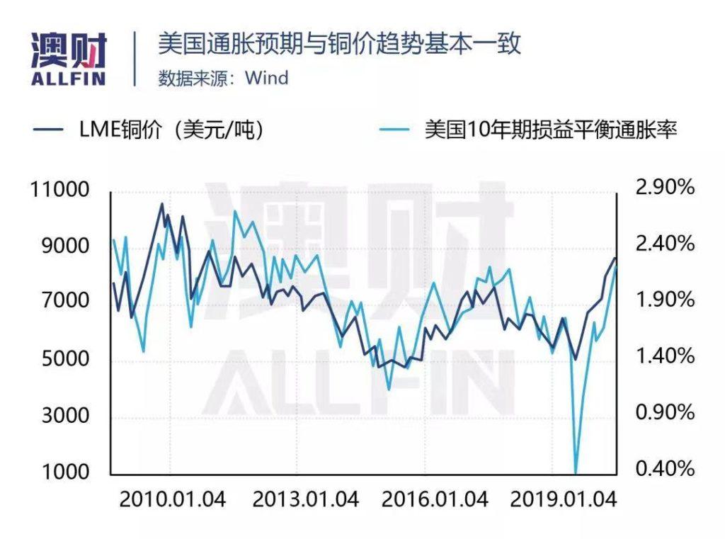 美国通胀语气 铜价趋势