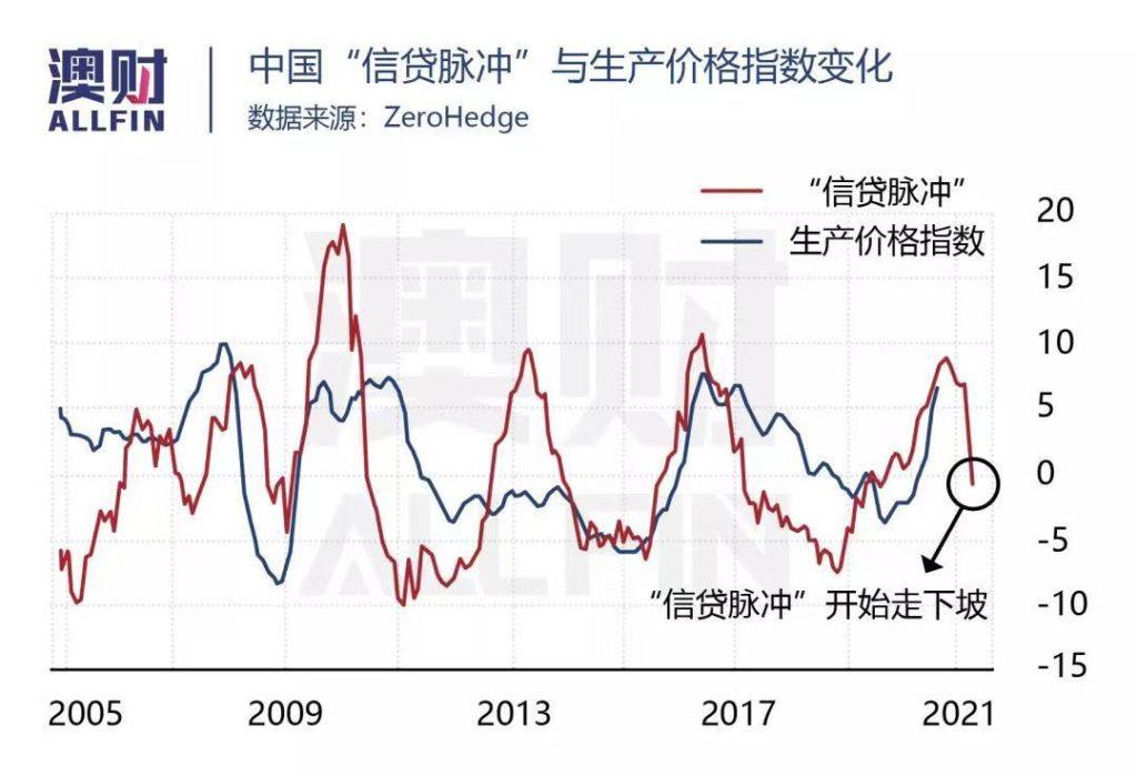 中国生产指数