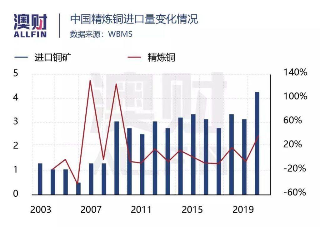 中国精炼铜进口量变化