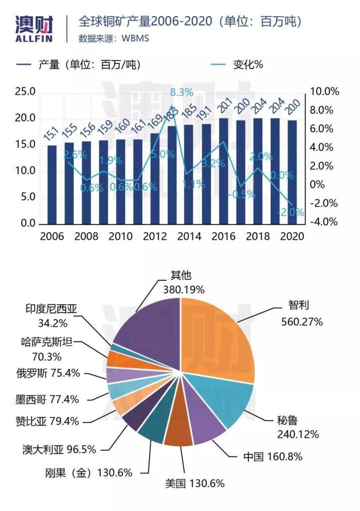 全球铜矿产量