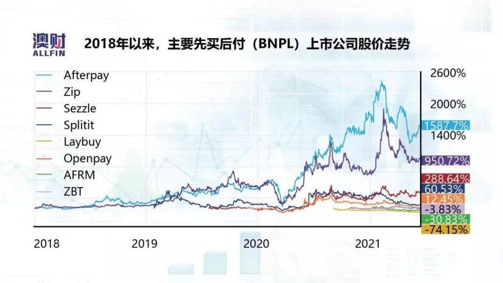 BNPL上市公司股市