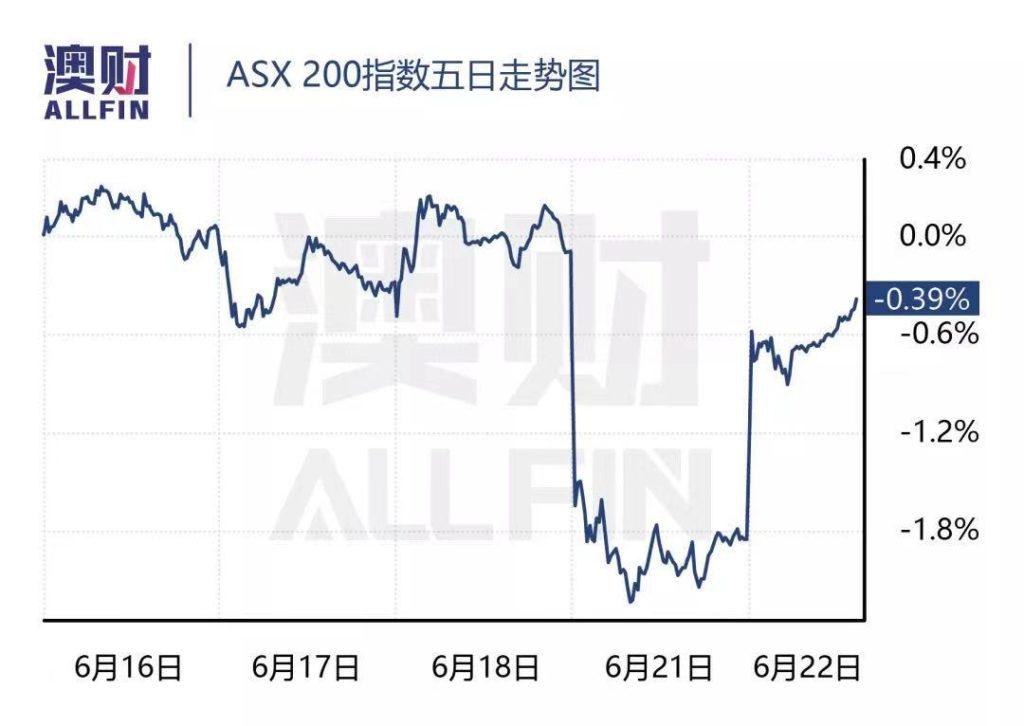 澳元汇率走势