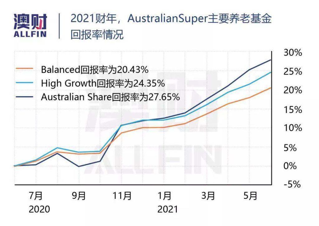 澳洲养老金 回报率