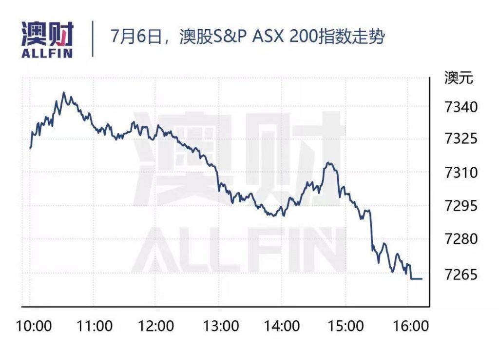 澳股ASX走势