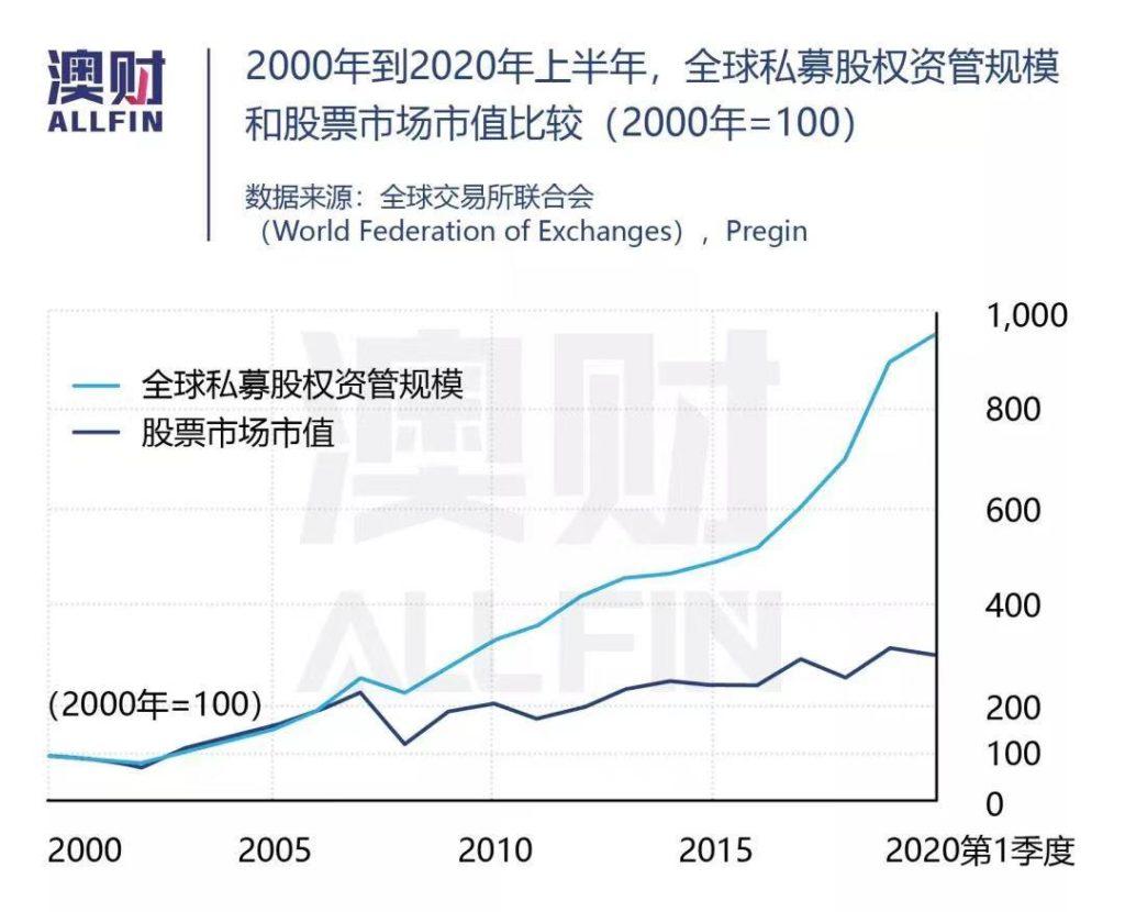 全球 私募股权 股票市场