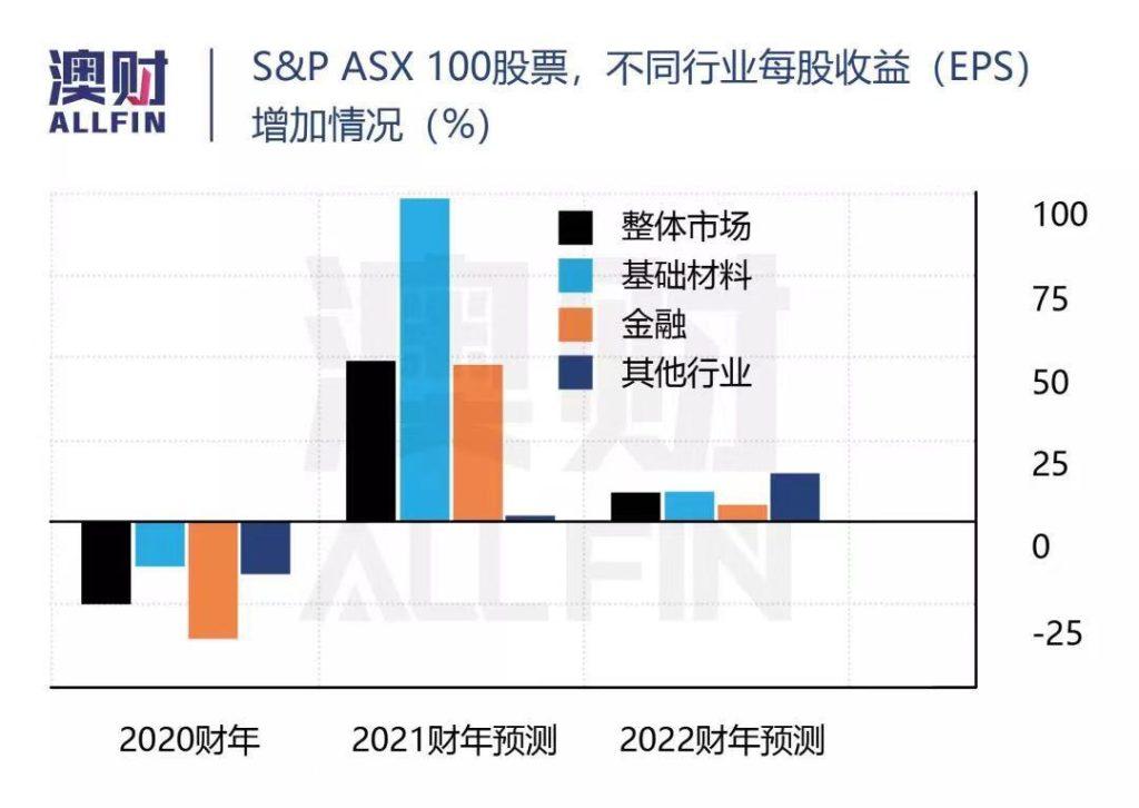 ASX 100股票 EPS