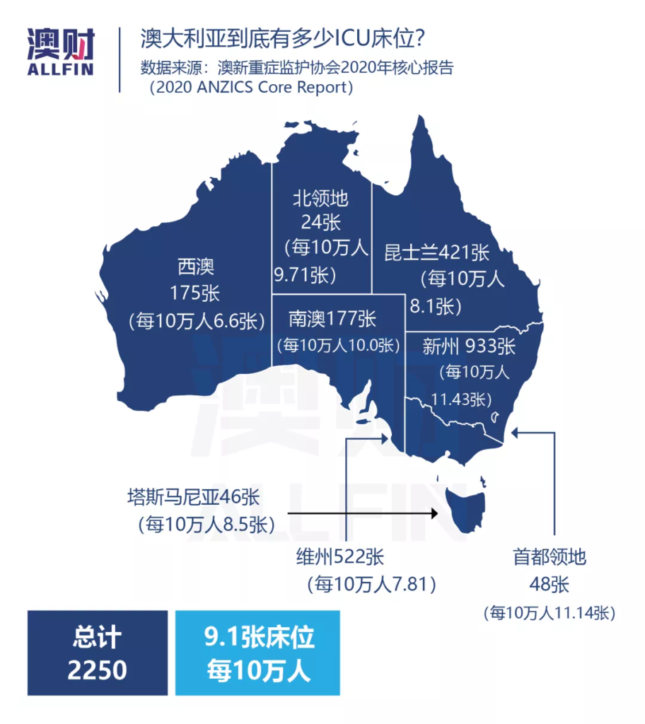 澳大利亚ICU床位分布