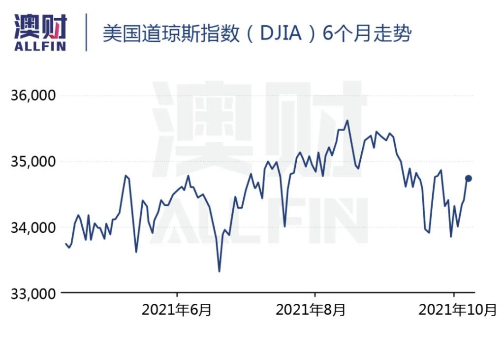 美国道琼斯指数(DJIA)6个月走势