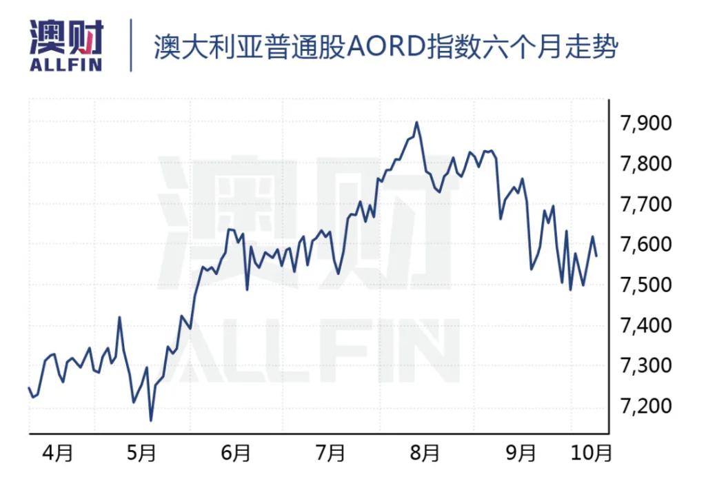 澳大利亚普通股AORD指数六个月走势